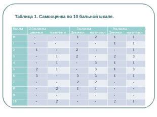 Таблица 1. Самооценка по 10 бальной шкале. баллы2-3 классы девочки мальчики