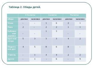Таблица 2. Обиды детей.  2-3 классы 5 классы 9 классы обиды девочки ма