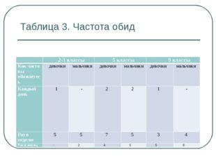 Таблица 3. Частота обид  2-3 классы 5 классы 9 классы Как часто вы обижа
