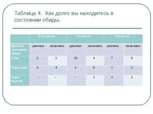 Таблица 4. Как долго вы находитесь в состоянии обиды.  2-3 классы 5 классы