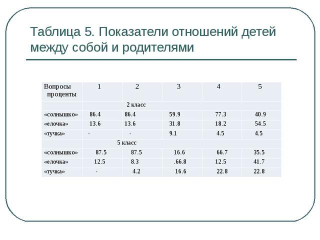 Таблица 5. Показатели отношений детей между собой и родителями Вопросы процен...