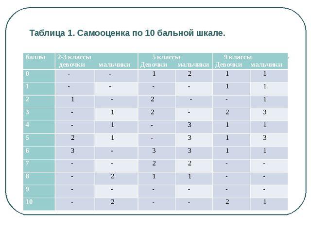Таблица 1. Самооценка по 10 бальной шкале. баллы2-3 классы девочки мальчики...