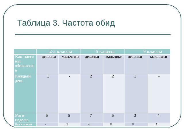 Таблица 3. Частота обид  2-3 классы 5 классы 9 классы Как часто вы обижа...