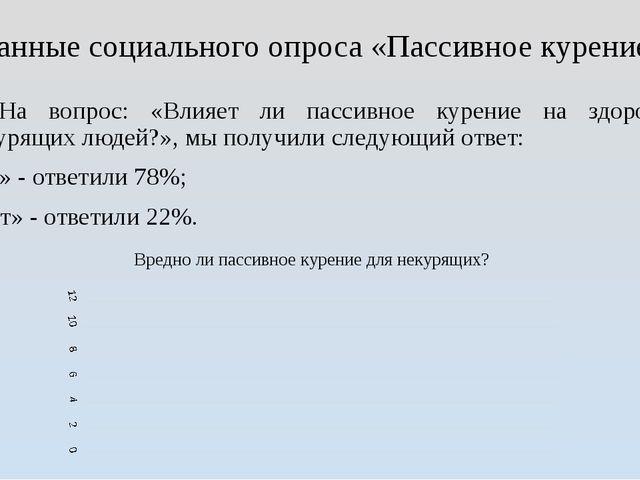 Данные социального опроса «Пассивное курение» 1. На вопрос: «Влияет ли пассив...