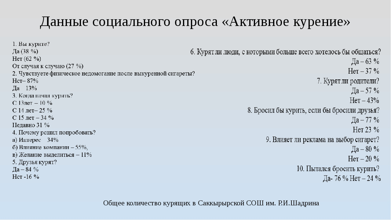 Данные социального опроса «Активное курение» Общее количество курящих в Саккы...