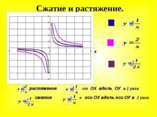 Сжатие и растяжение. растяжение от ОХ вдоль ОУ в 2 раза сжатие к оси ОХ вдоль