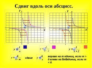 Сдвиг вдоль оси абсцисс. у х у х сдвиг вправо на m единиц, если m > 0 влево н