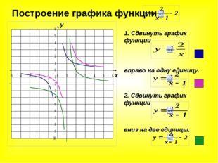 1. Сдвинуть график функции вправо на одну единицу. Построение графика функции