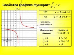 Свойства графика функции D(y) E(y) Четность, нечетность Возрастание, убывание