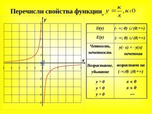 х < 0 х > 0 --- y > 0 y < 0 y = 0 возрастает на (-∞;0) ;(0;+∞) Возрастание, у