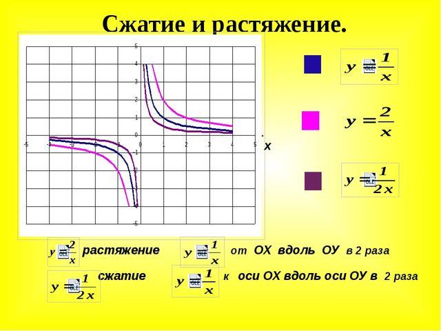 Сжатие и растяжение. растяжение от ОХ вдоль ОУ в 2 раза сжатие к оси ОХ вдоль...