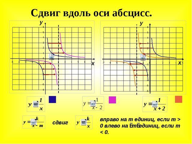 Сдвиг вдоль оси абсцисс. у х у х сдвиг вправо на m единиц, если m > 0 влево н...