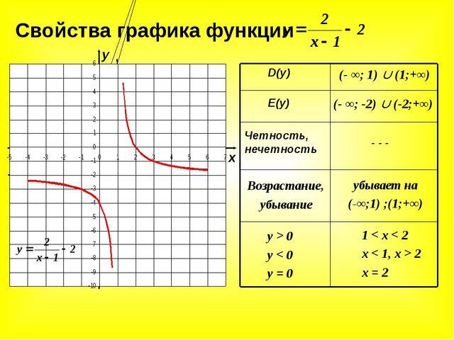 Свойства графика функции D(y) E(y) Четность, нечетность Возрастание, убывание...