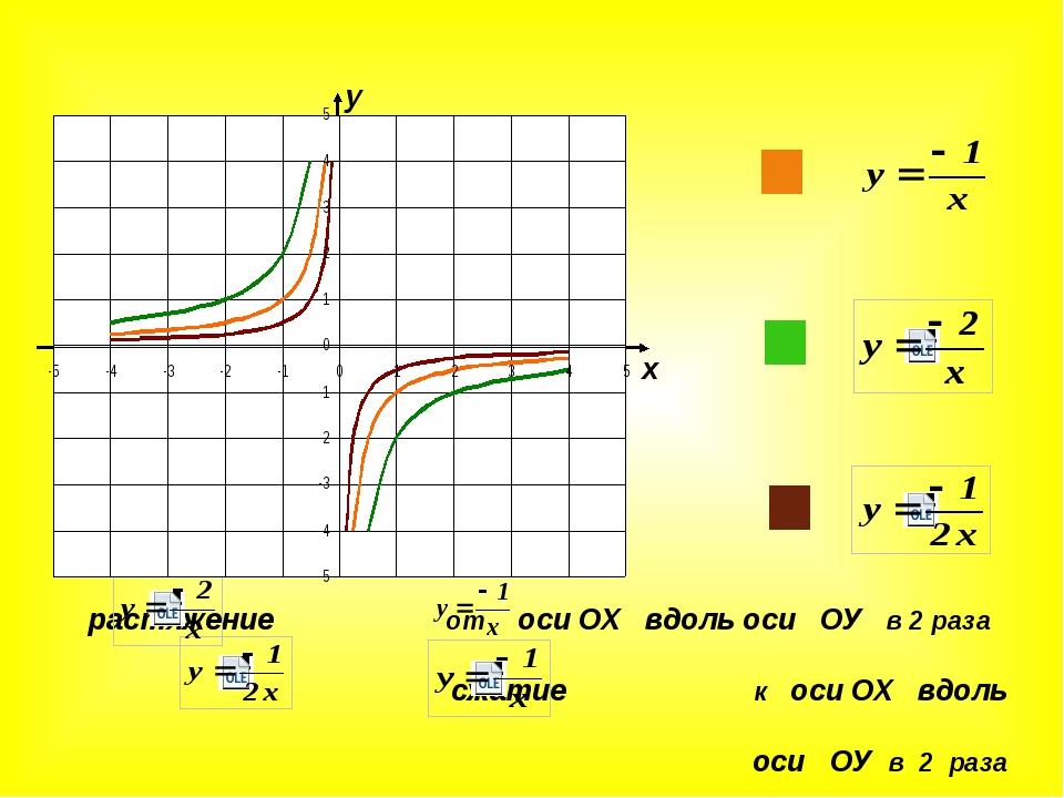 у х растяжение от оси ОХ вдоль оси ОУ в 2 раза сжатие к оси ОХ вдоль оси ОУ...