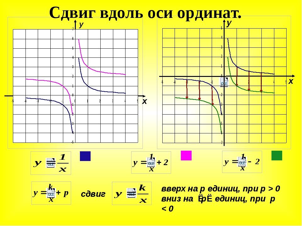 х у х Сдвиг вдоль оси ординат. сдвиг у вверх на р единиц, при р > 0 вниз на...