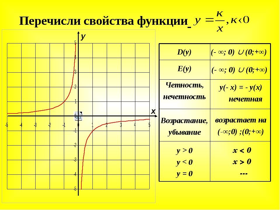 х < 0 х > 0 --- y > 0 y < 0 y = 0 возрастает на (-∞;0) ;(0;+∞) Возрастание, у...