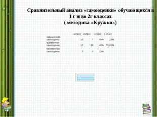 Сравнительный анализ «самооценки» обучающихся в 1 г и во 2г классах ( методи