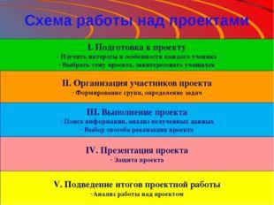 Схема работы над проектами I. Подготовка к проекту Изучить интересы и особенн