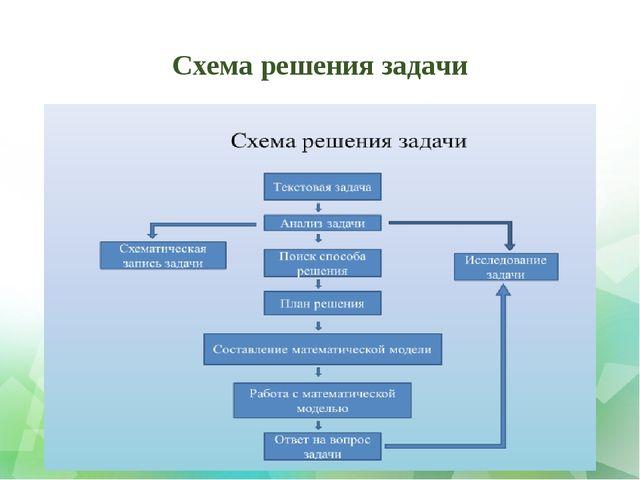 Схема решения задачи