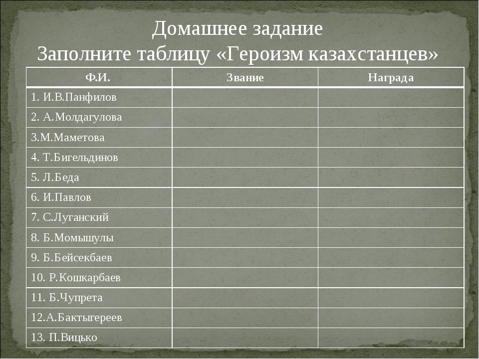 Домашнее задание Заполните таблицу «Героизм казахстанцев» Ф.И. ЗваниеНаград...