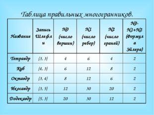 Таблица правильных многогранников. Название Запись Шлефли N0 (число вершин) N
