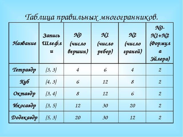 Таблица правильных многогранников. Название Запись Шлефли N0 (число вершин) N...