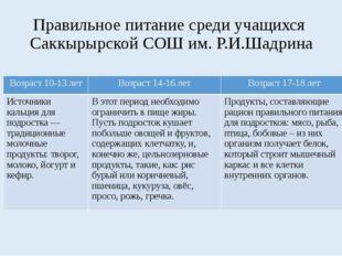 Правильное питание среди учащихся Саккырырской СОШ им. Р.И.Шадрина Возраст 10