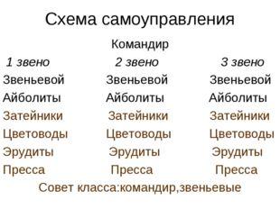 Схема самоуправления Командир 1 звено 2 звено 3 звено Звеньевой Звеньевой Зве
