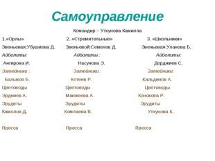 Самоуправление Командир – Утхунова Камилла 1.«Орлы» 2. «Стремительные» 3. «Шк
