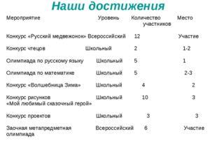 Наши достижения Мероприятие Уровень Количество Место участников Конкурс «Рус