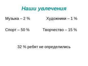 Наши увлечения Музыка – 2 % Художники – 1 % Спорт – 50 % Творчество – 15 % 32