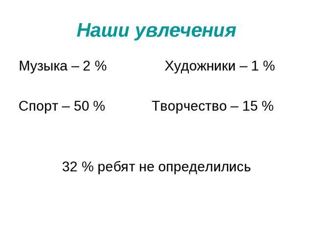 Наши увлечения Музыка – 2 % Художники – 1 % Спорт – 50 % Творчество – 15 % 32...