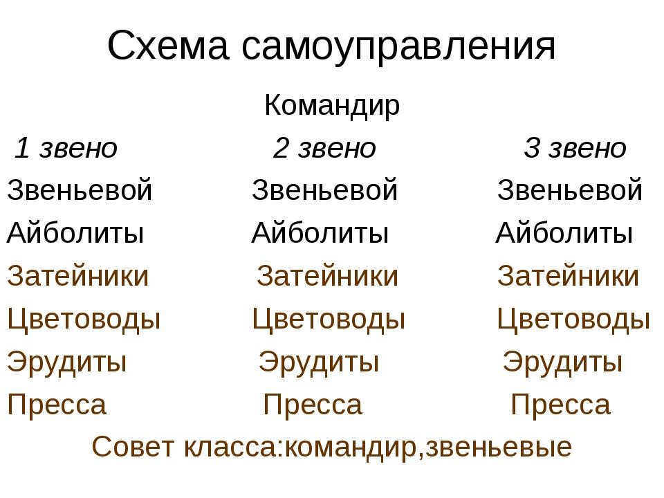 Схема самоуправления Командир 1 звено 2 звено 3 звено Звеньевой Звеньевой Зве...