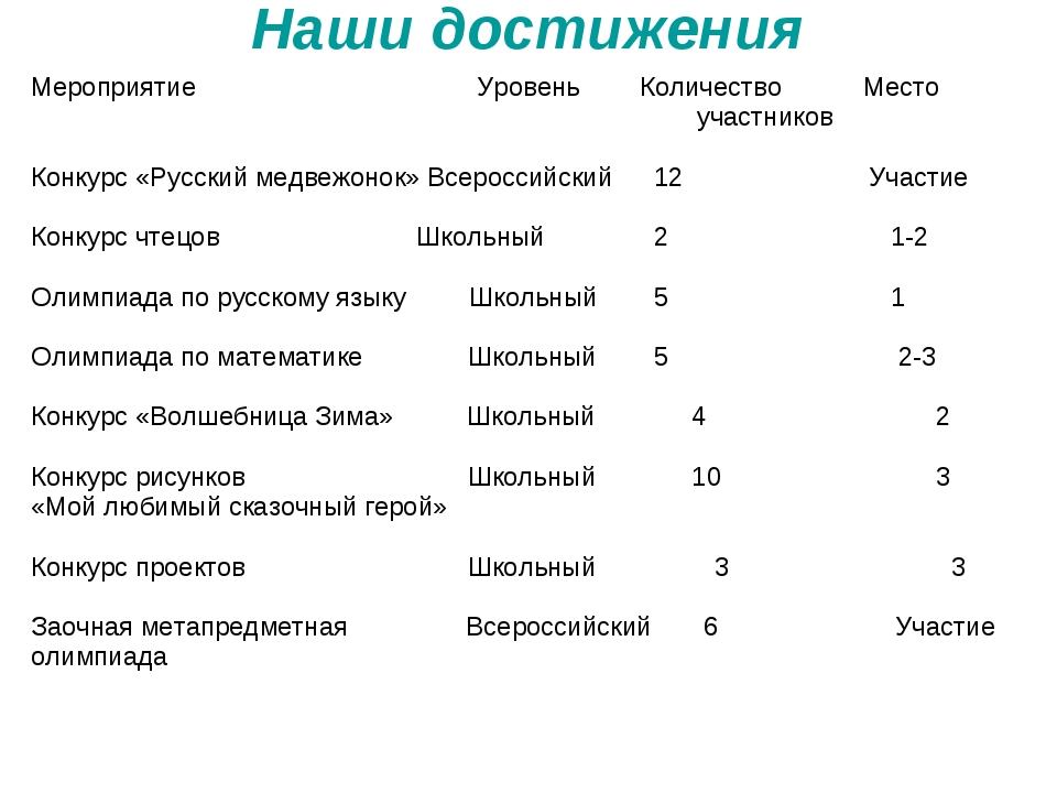 Наши достижения Мероприятие Уровень Количество Место участников Конкурс «Рус...