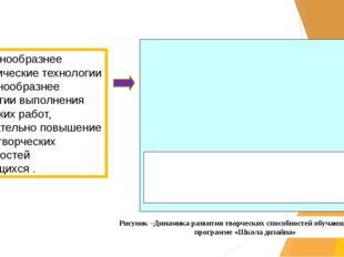 Рисунок –Динамика развития творческих способностей обучающихся по программе