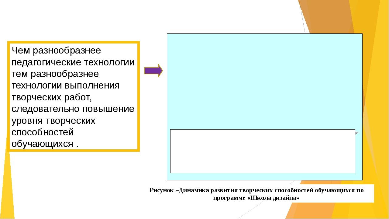 Рисунок –Динамика развития творческих способностей обучающихся по программе...