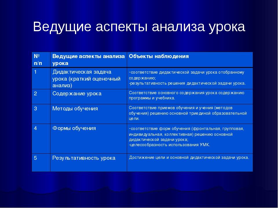 Ведущие аспекты анализа урока № п/пВедущие аспекты анализа урокаОбъекты наб...