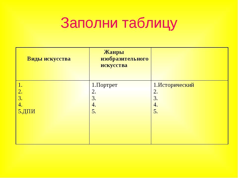 Заполни таблицу Виды искусства Жанры изобразительного искусства 1. 2. 3. 4....
