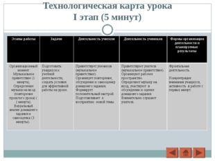 Технологическая карта урока I этап (5 минут) Этапы работыЗадачи Деятельност