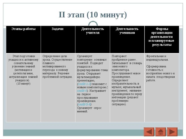 II этап (10 минут) Этапы работы Задачи Деятельность учителяДеятельность уч...