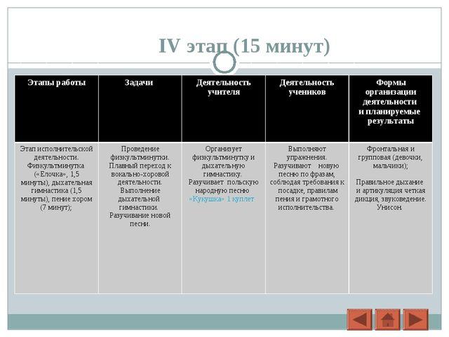 IV этап (15 минут) Этапы работыЗадачи Деятельность учителяДеятельность уч...
