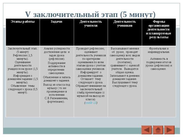 V заключительный этап (5 минут) Этапы работыЗадачи Деятельность учителяДея...