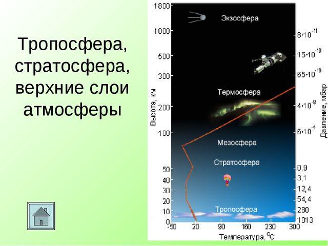 Тропосфера, стратосфера, верхние слои атмосферы