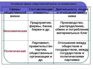 Основные сферы общественной жизни, их взаимосвязь Сферы общественной жизниСо