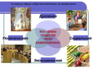 Основные сферы общественной жизни, их взаимосвязь все сферы общества тесно вз