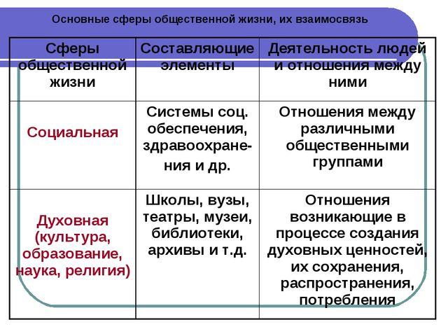 Основные сферы общественной жизни, их взаимосвязь Сферы общественной жизниСо...