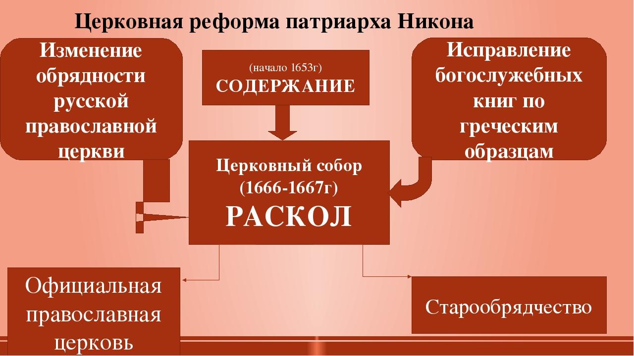 Церковная реформа патриарха Никона (начало 1653г) СОДЕРЖАНИЕ Церковный собор...