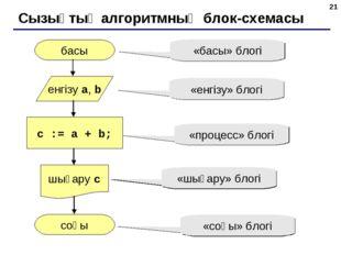 * Сызықтық алгоритмның блок-схемасы басы соңы c := a + b; енгізу a, b шығару