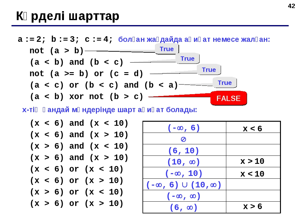 * a := 2; b := 3; c := 4; болған жағдайда ақиқат немесе жалған: not (a > b) (...