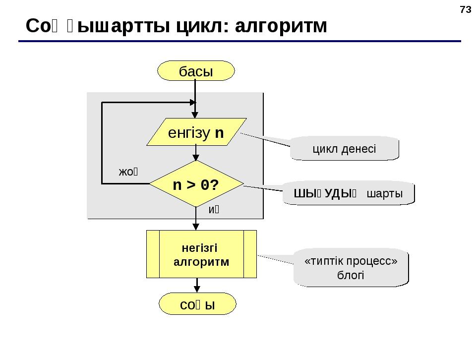 * Соңғышартты цикл: алгоритм басы соңы иә жоқ n > 0? цикл денесі ШЫҒУДЫҢ шарт...